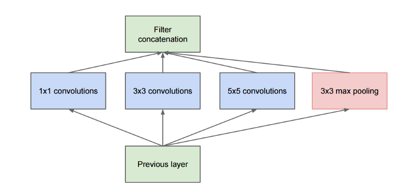 Naive inception module: convolutional neural network